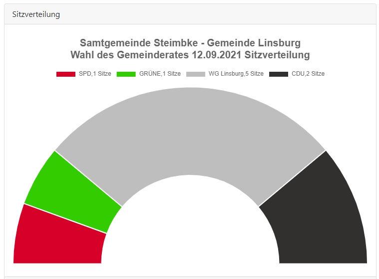 Gemeinde Linsburg Sitze