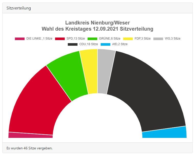 LK Nienburg Sitzverteilung