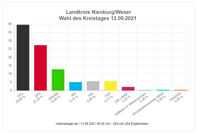 LK Nienburg Prozent