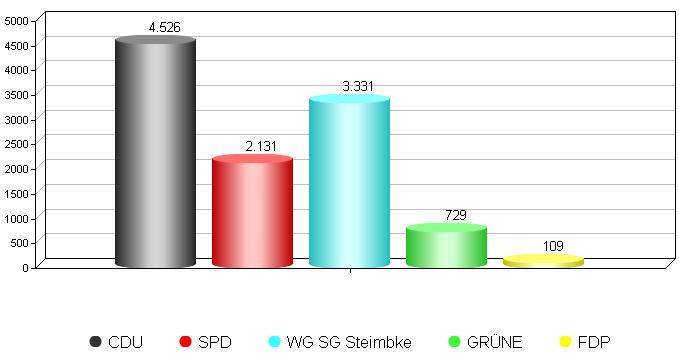 Grafik Ergebnis Gesamt
